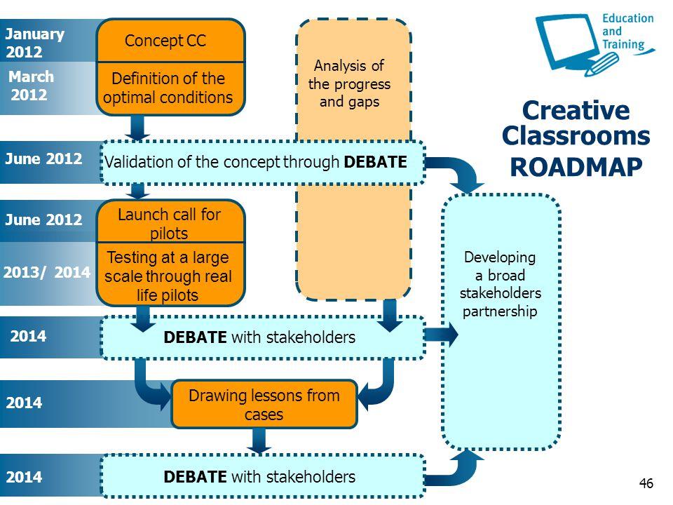 Creative Classrooms ROADMAP