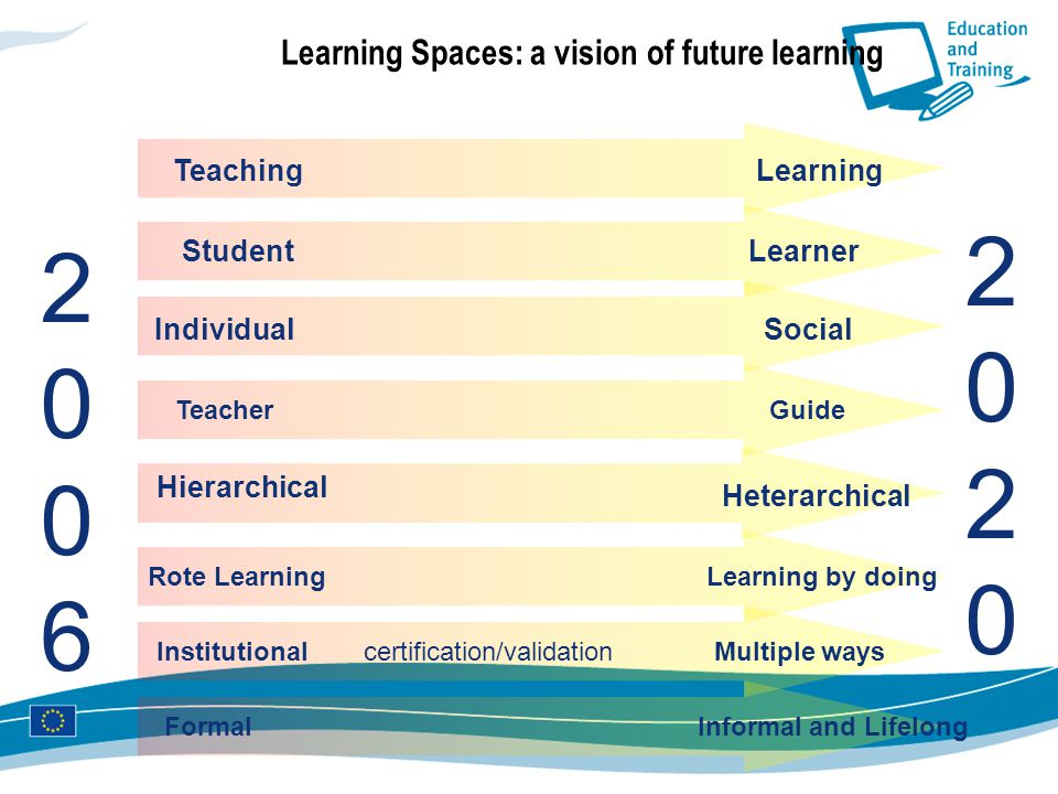 Learning Spaces: a vision of future learning