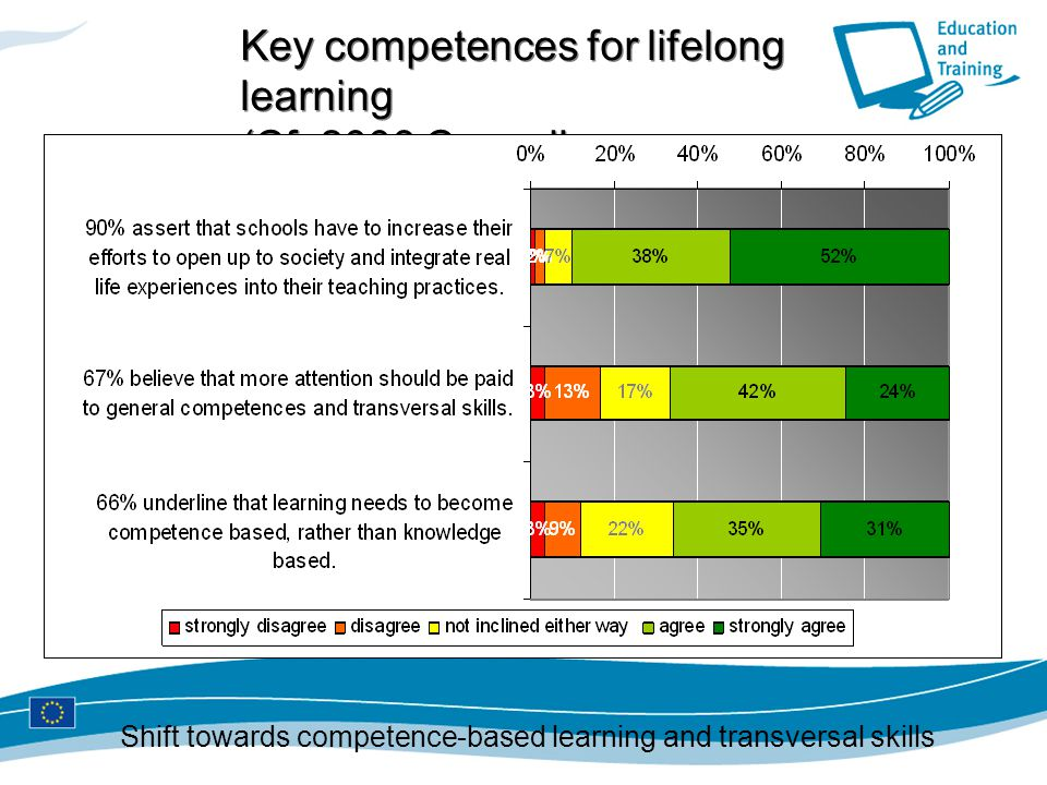 Key competences for lifelong learning (Cf. 2006 Council Recommendation)