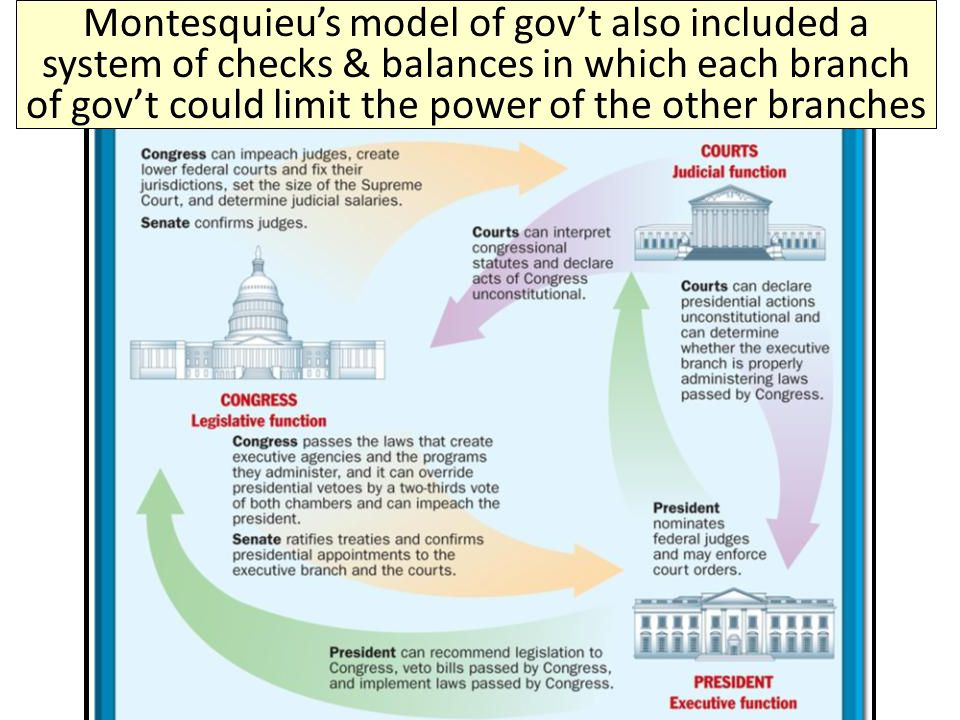 Montesquieu's model of gov't also included a system of checks & balances in which each branch of gov't could limit the power of the other branches
