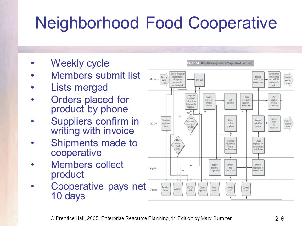 Neighborhood Food Cooperative