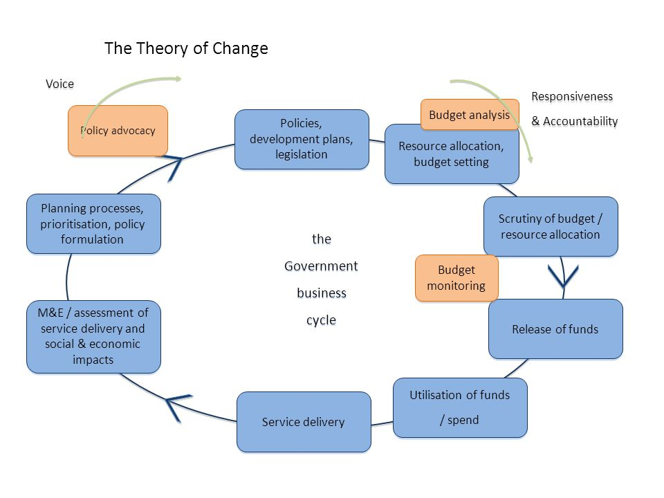 The Theory of Change the Government business cycle Voice