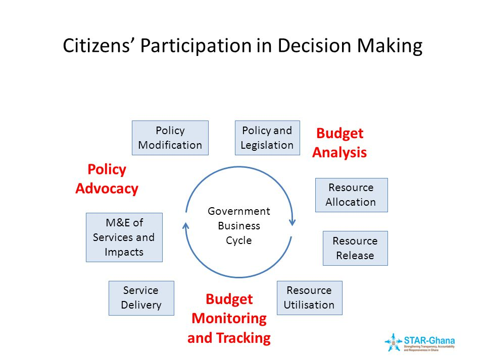 Citizens' Participation in Decision Making