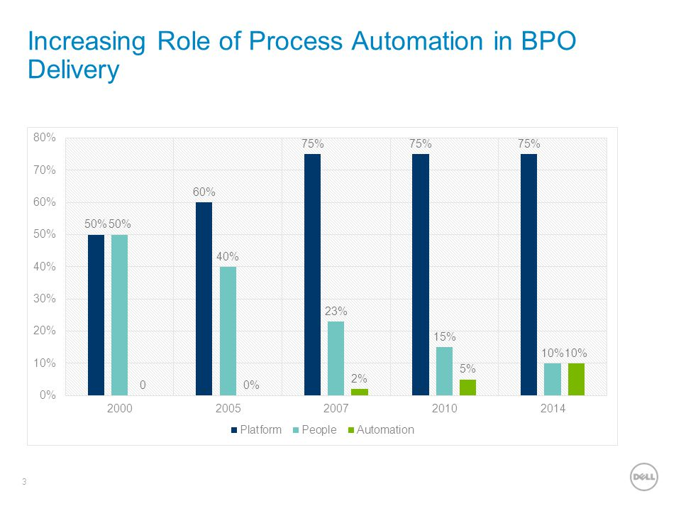 Increasing Role of Process Automation in BPO Delivery