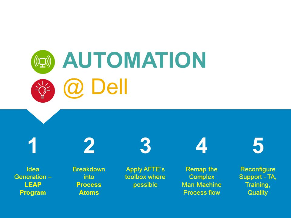 AUTOMATION @ Dell 1 2 3 4 5 Idea Generation – LEAP Program