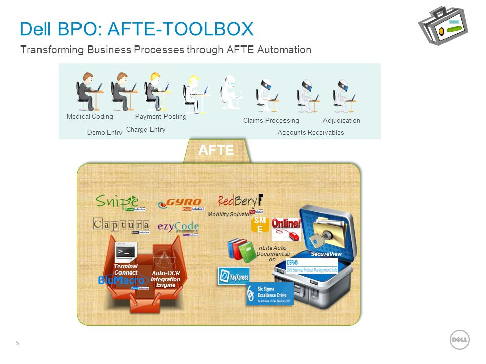 Dell BPO: AFTE-TOOLBOX