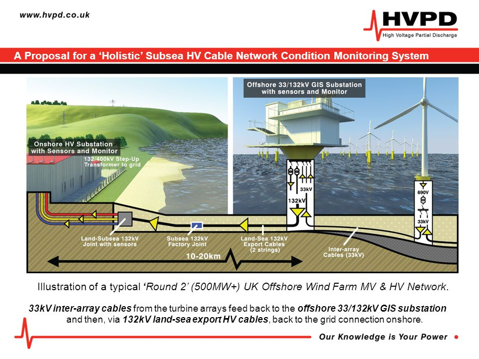 A Proposal for a 'Holistic' Subsea HV Cable Network Condition Monitoring System