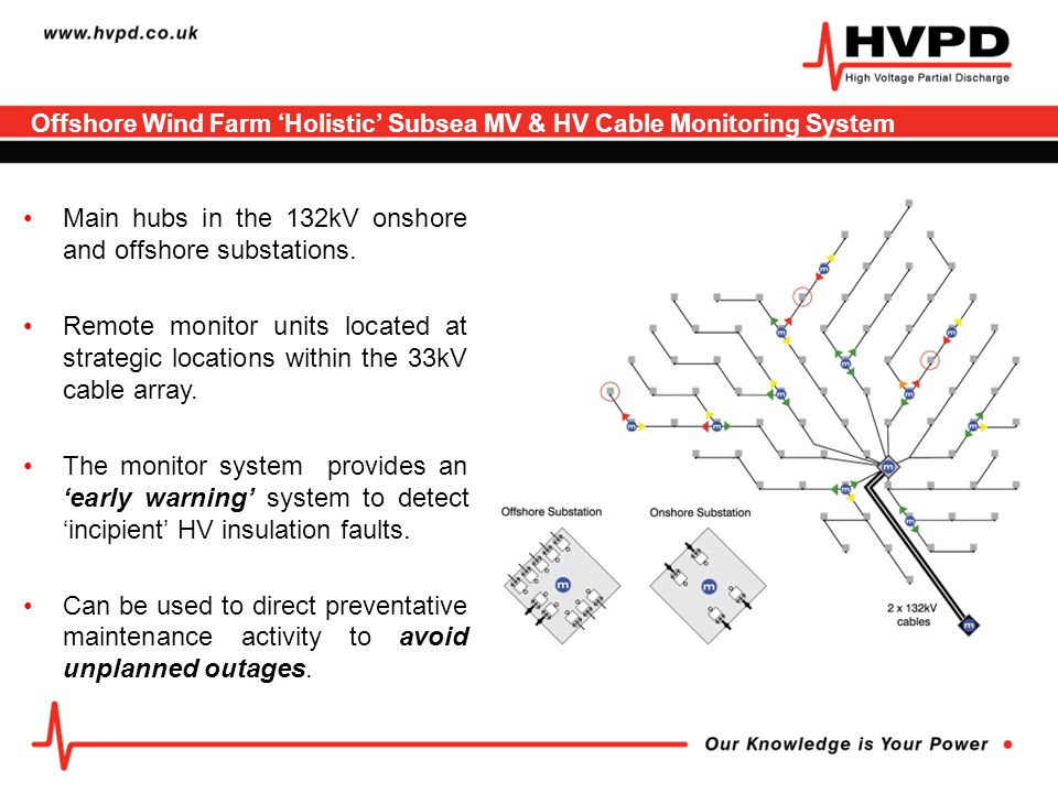 Offshore Wind Farm 'Holistic' Subsea MV & HV Cable Monitoring System