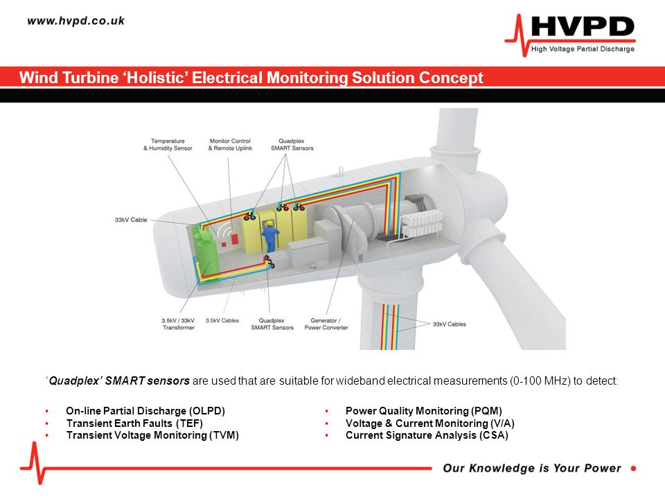 Wind Turbine 'Holistic' Electrical Monitoring Solution Concept