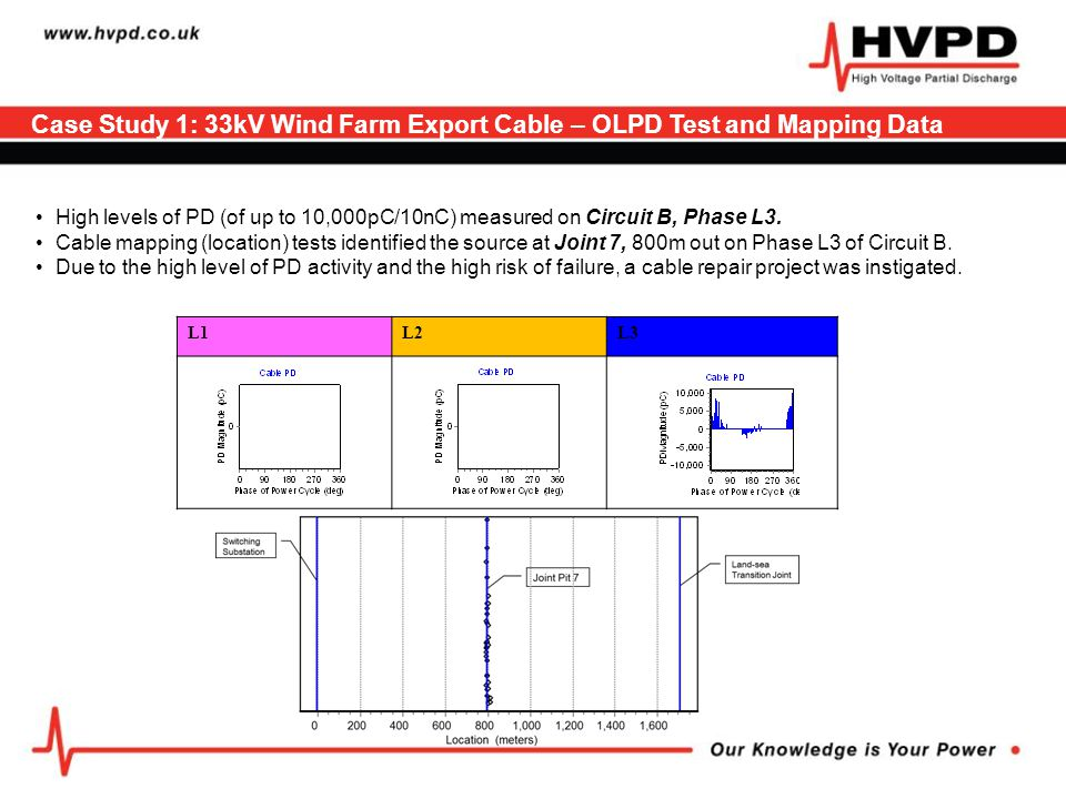Case Study 1: 33kV Wind Farm Export Cable – OLPD Test and Mapping Data