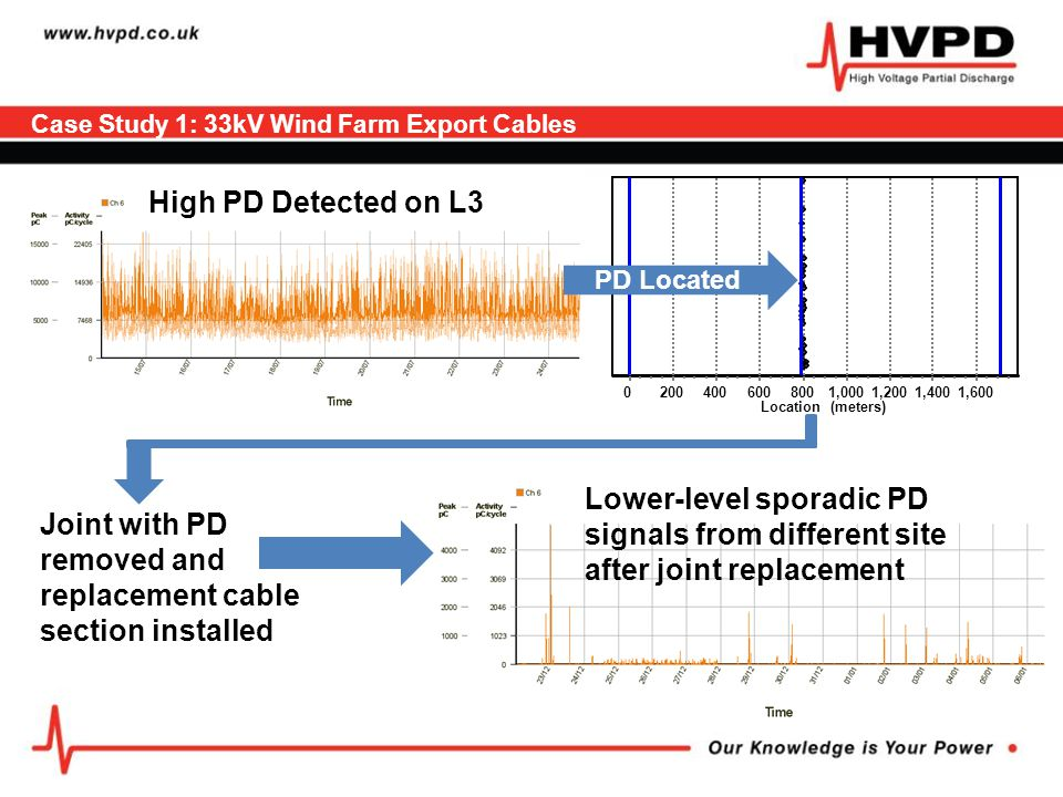 Case Study 1: 33kV Wind Farm Export Cables