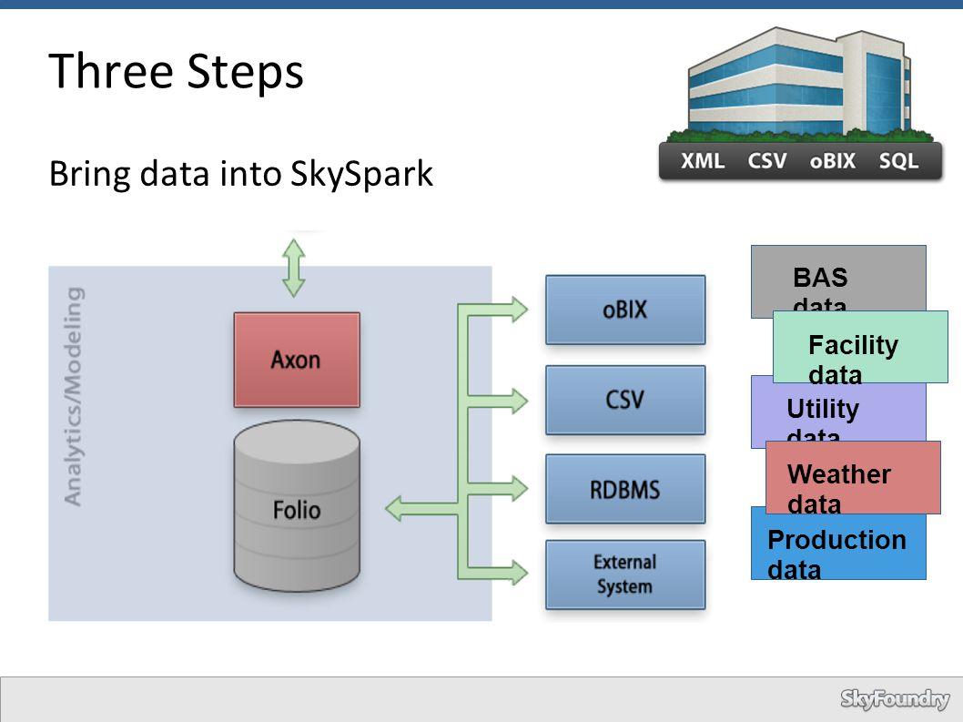 Three Steps Bring data into SkySpark BAS data Facility data