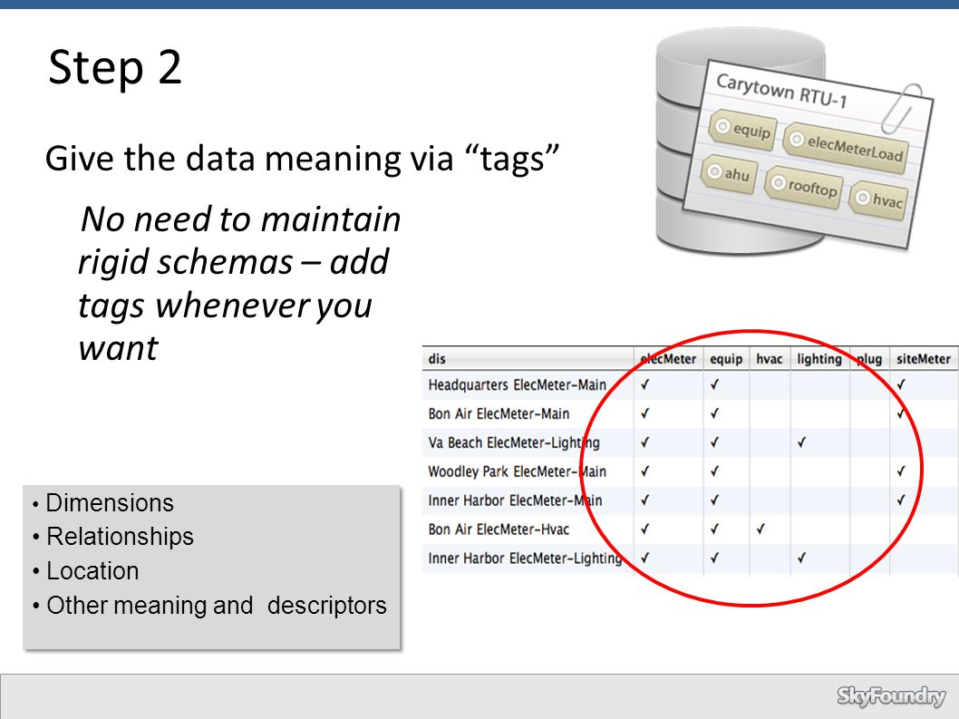 Step 2 Give the data meaning via tags No need to maintain rigid schemas – add tags whenever you want