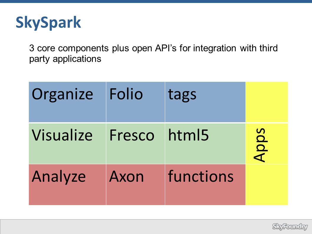 SkySpark Organize Folio tags Visualize Fresco html5 Apps Analyze Axon