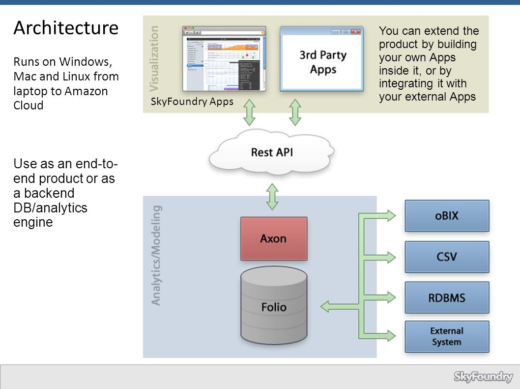 Architecture Runs on Windows, Mac and Linux from laptop to Amazon Cloud. Use as an end-to-end product or as a backend DB/analytics engine.