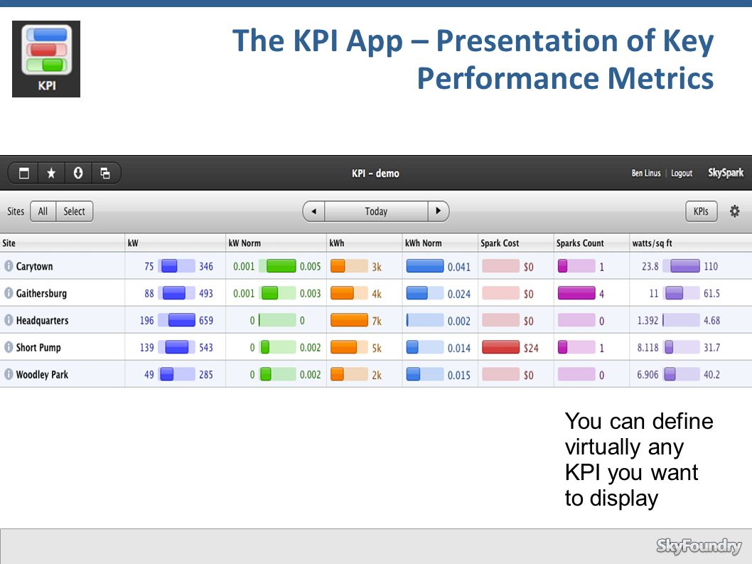 The KPI App – Presentation of Key Performance Metrics