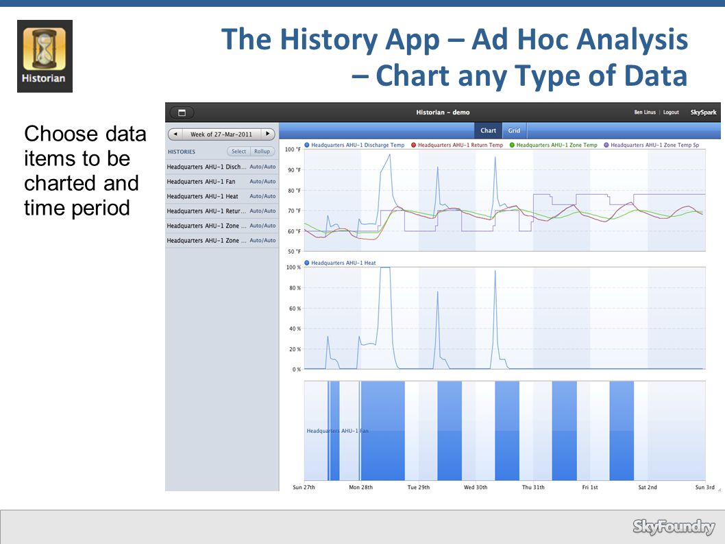 The History App – Ad Hoc Analysis – Chart any Type of Data