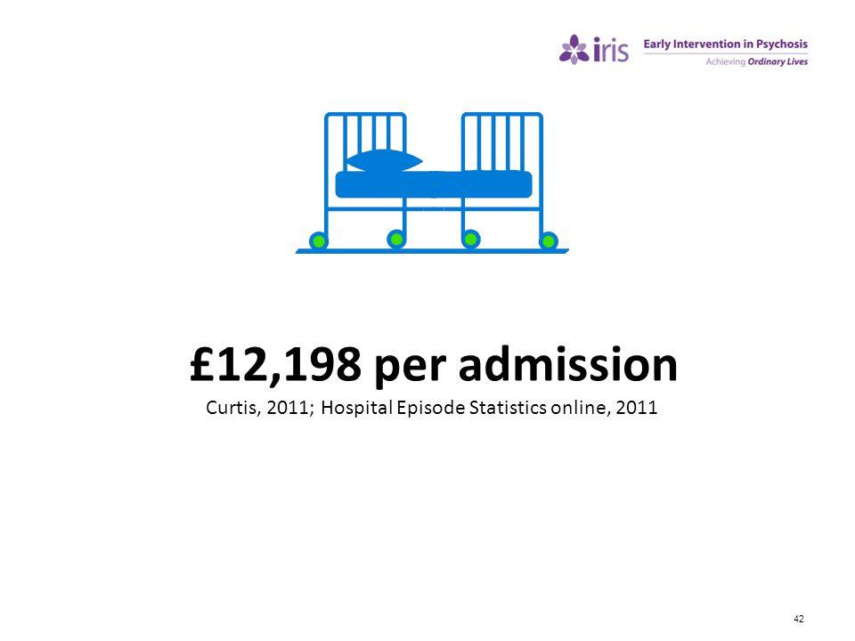 Curtis, 2011; Hospital Episode Statistics online, 2011