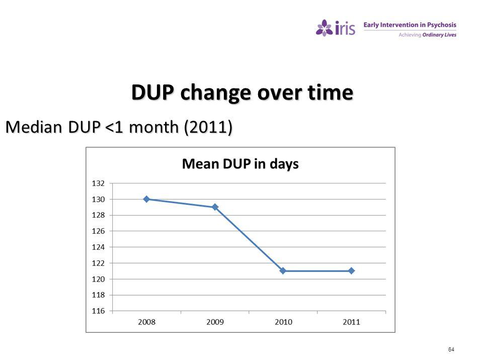 DUP change over time Median DUP <1 month (2011) 64