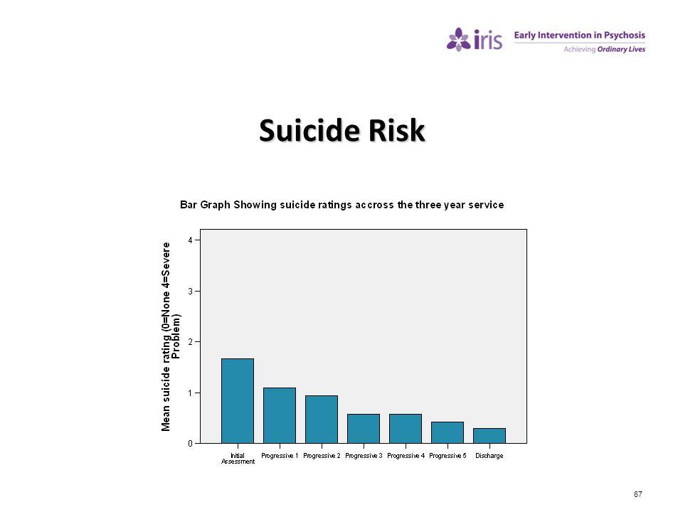 Suicide Risk 67 Can we reduce suicide risk Suicide rates