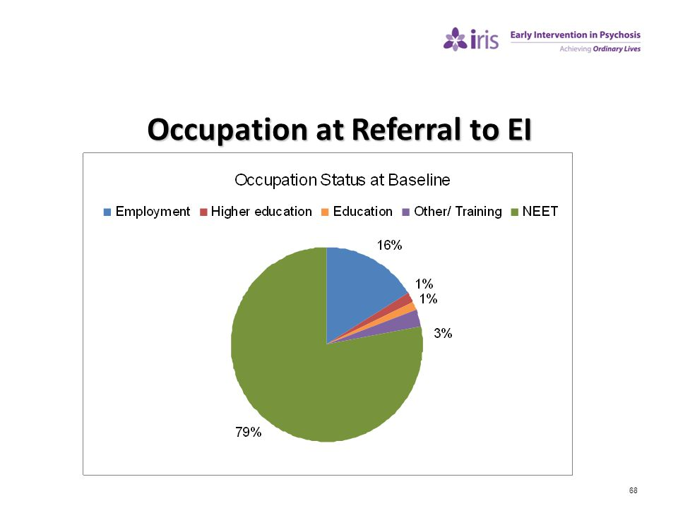 Occupation at Referral to EI