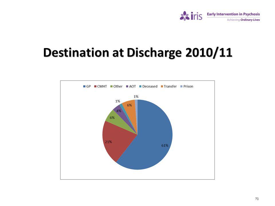 Destination at Discharge 2010/11
