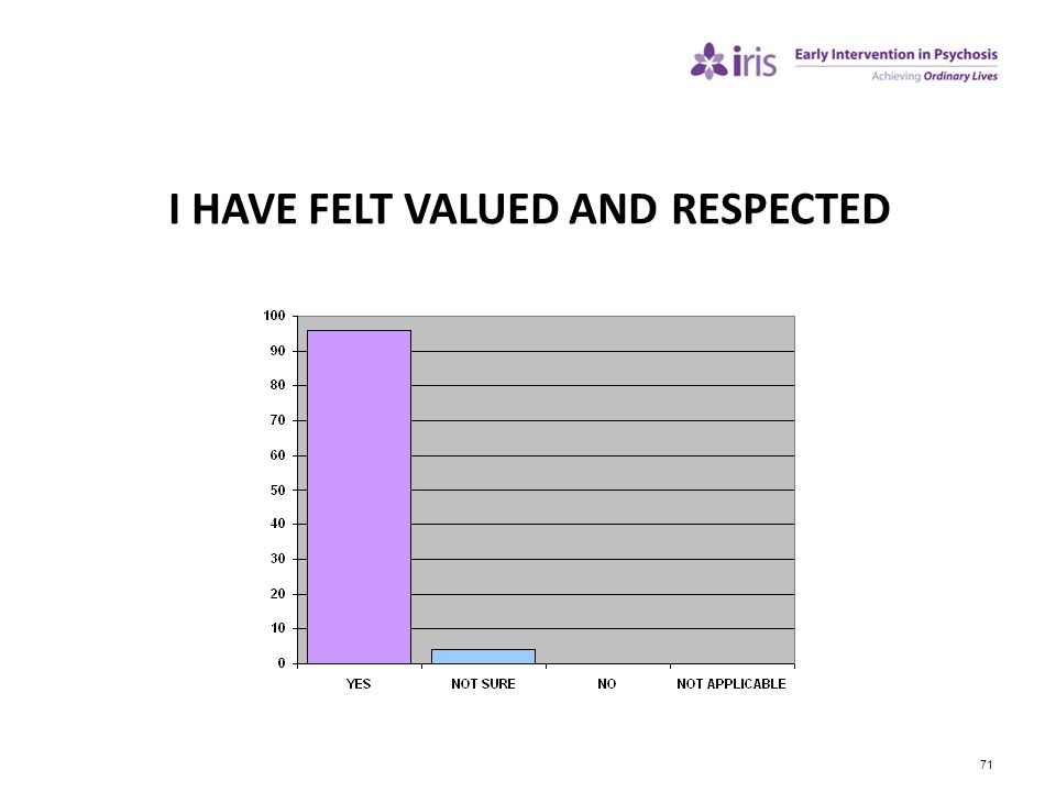 I HAVE FELT VALUED AND RESPECTED