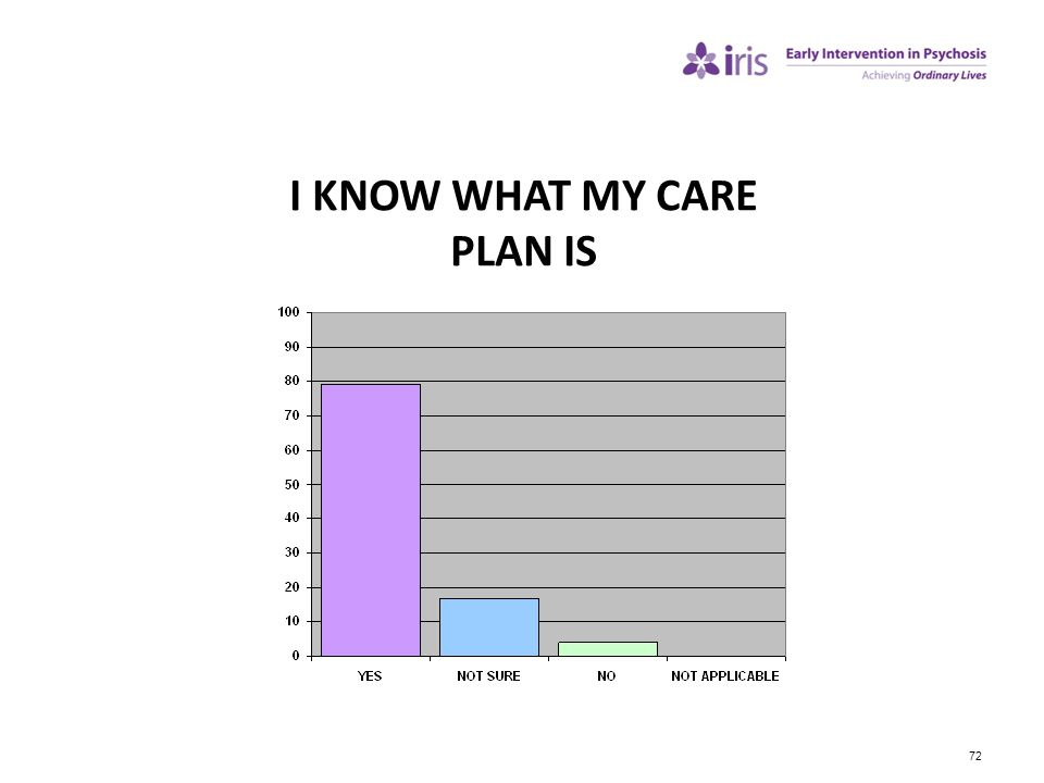 I KNOW WHAT MY CARE PLAN IS
