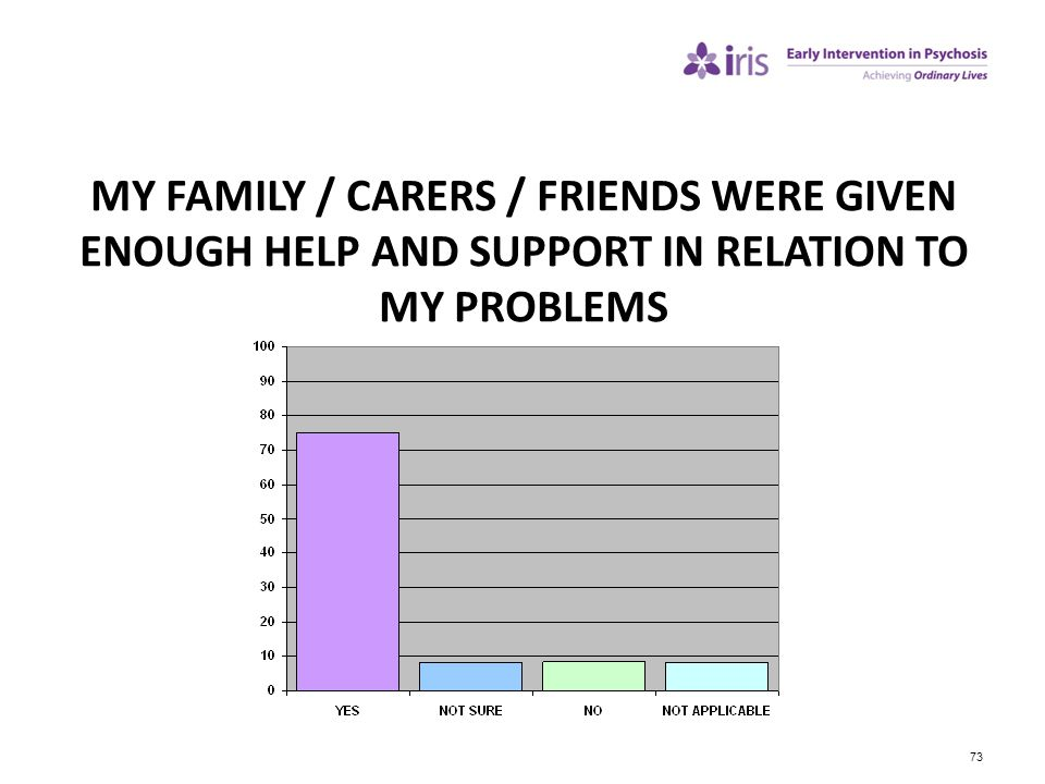 MY FAMILY / CARERS / FRIENDS WERE GIVEN ENOUGH HELP AND SUPPORT IN RELATION TO MY PROBLEMS