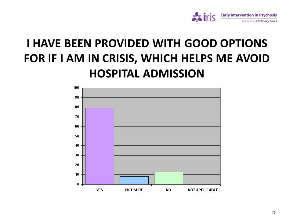 I HAVE BEEN PROVIDED WITH GOOD OPTIONS FOR IF I AM IN CRISIS, WHICH HELPS ME AVOID HOSPITAL ADMISSION