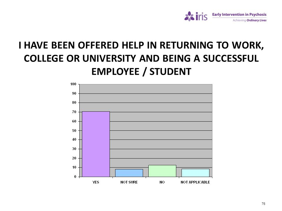 I HAVE BEEN OFFERED HELP IN RETURNING TO WORK, COLLEGE OR UNIVERSITY AND BEING A SUCCESSFUL EMPLOYEE / STUDENT