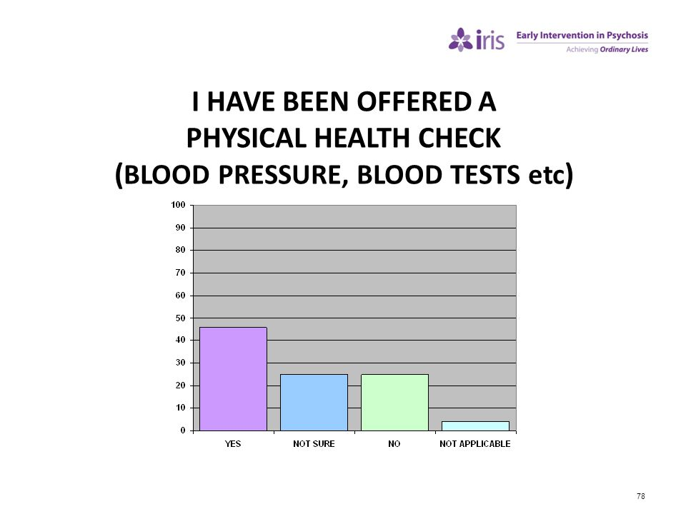 I HAVE BEEN OFFERED A PHYSICAL HEALTH CHECK (BLOOD PRESSURE, BLOOD TESTS etc)