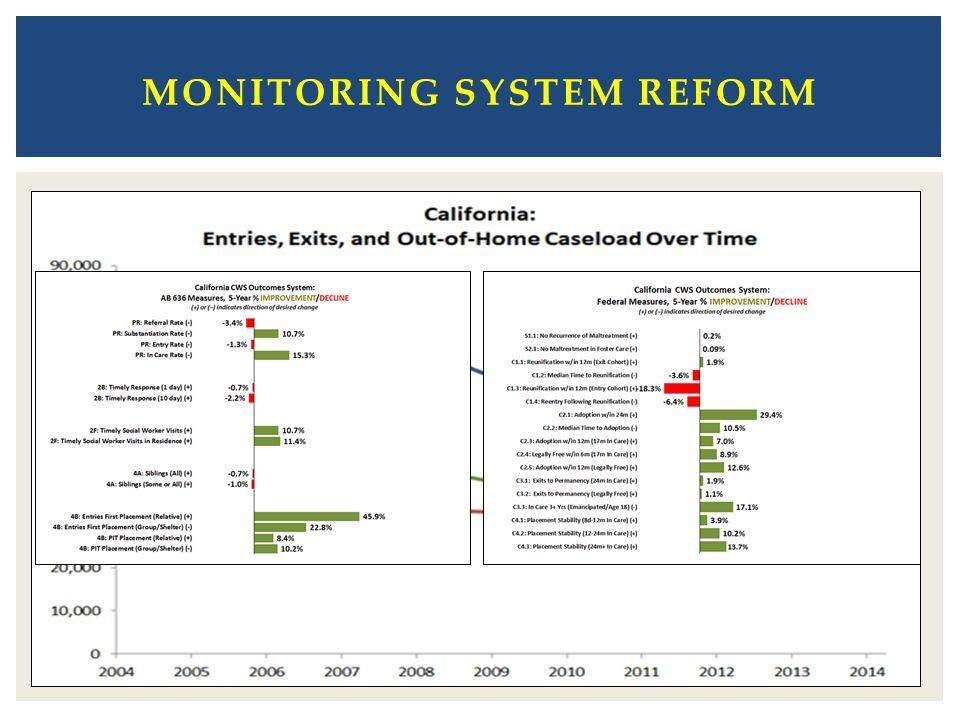 Monitoring system Reform
