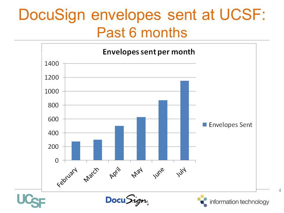 DocuSign envelopes sent at UCSF: Past 6 months