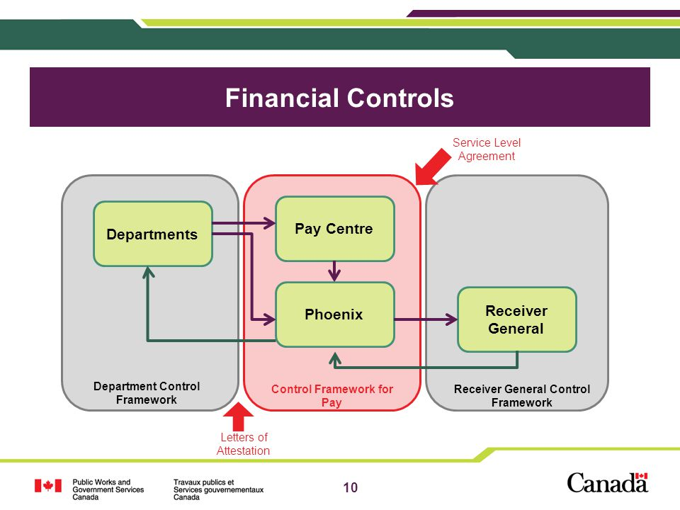 Department Control Framework Receiver General Control Framework