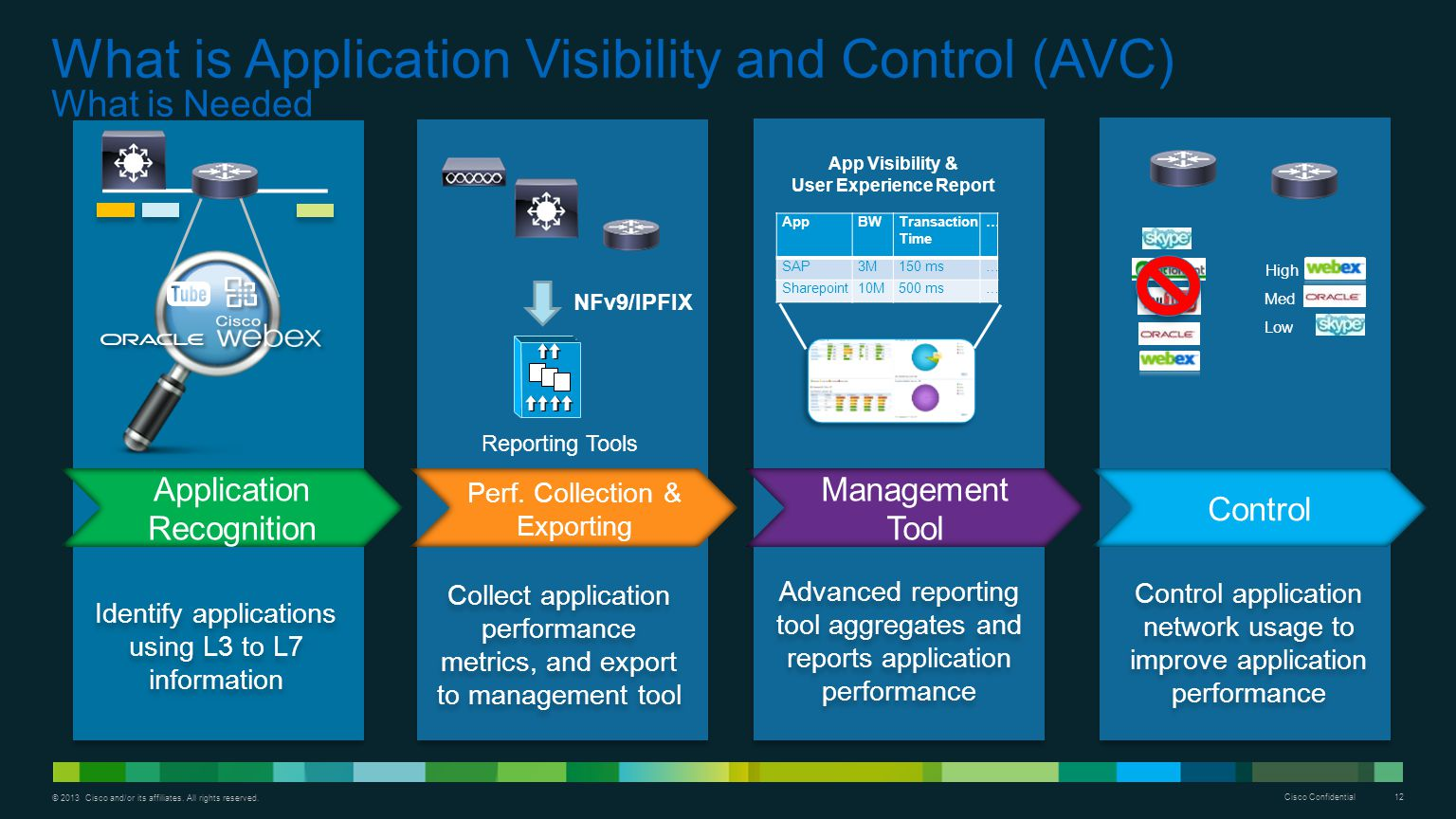 What is Application Visibility and Control (AVC) What is Needed