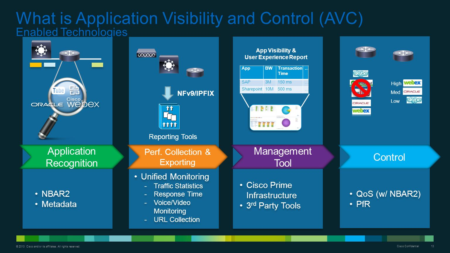 What is Application Visibility and Control (AVC) Enabled Technologies