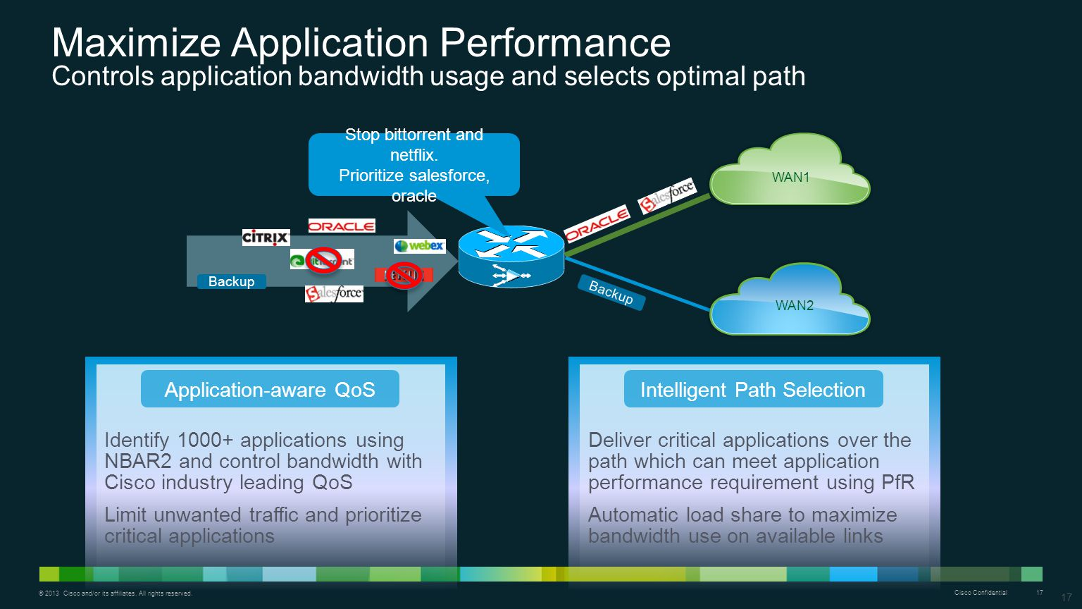 Maximize Application Performance Controls application bandwidth usage and selects optimal path
