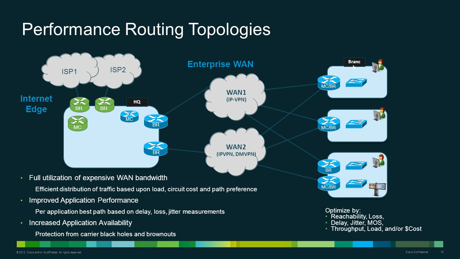 Performance Routing Topologies