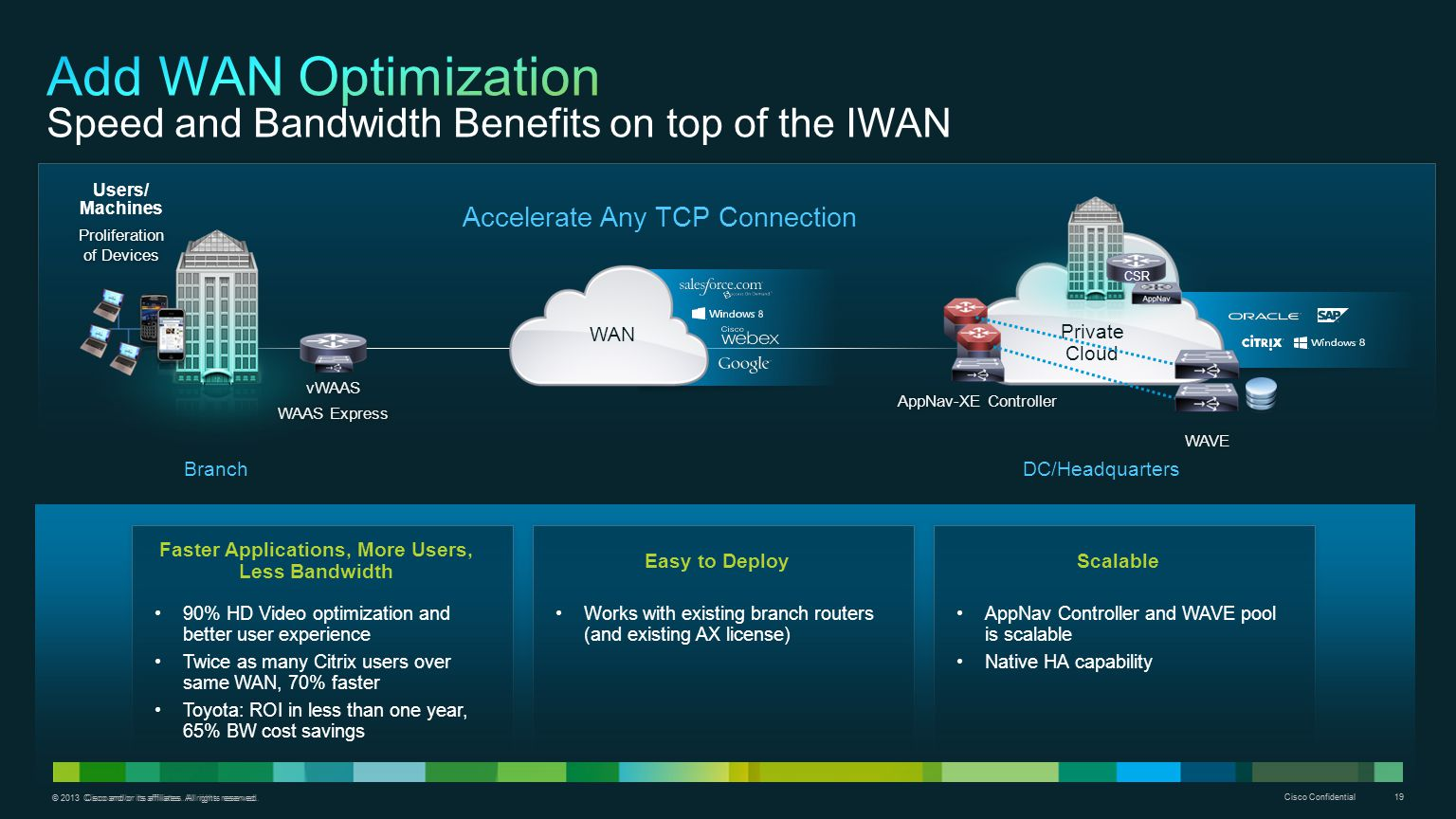 Add WAN Optimization Speed and Bandwidth Benefits on top of the IWAN