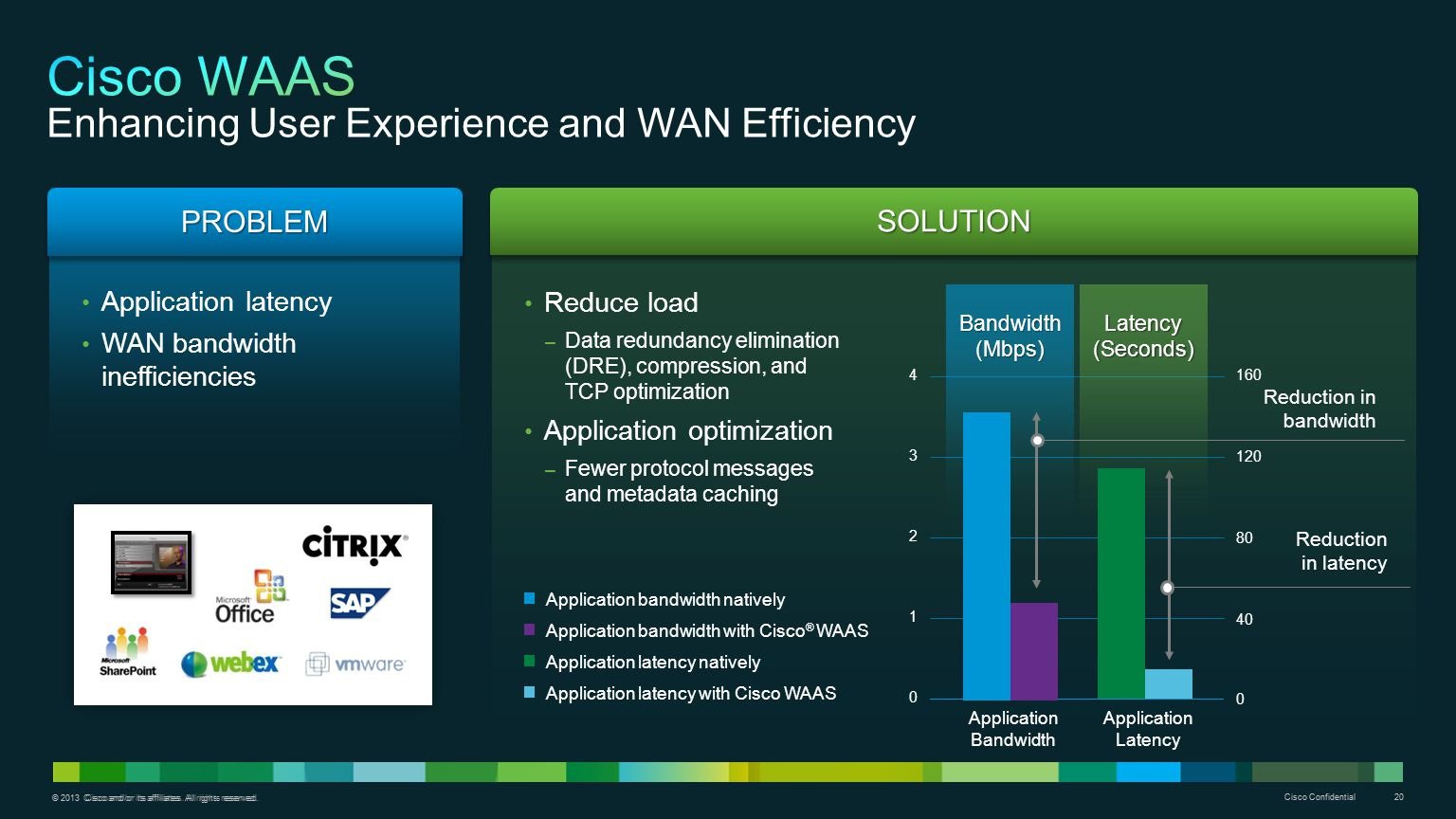 Cisco WAAS Enhancing User Experience and WAN Efficiency