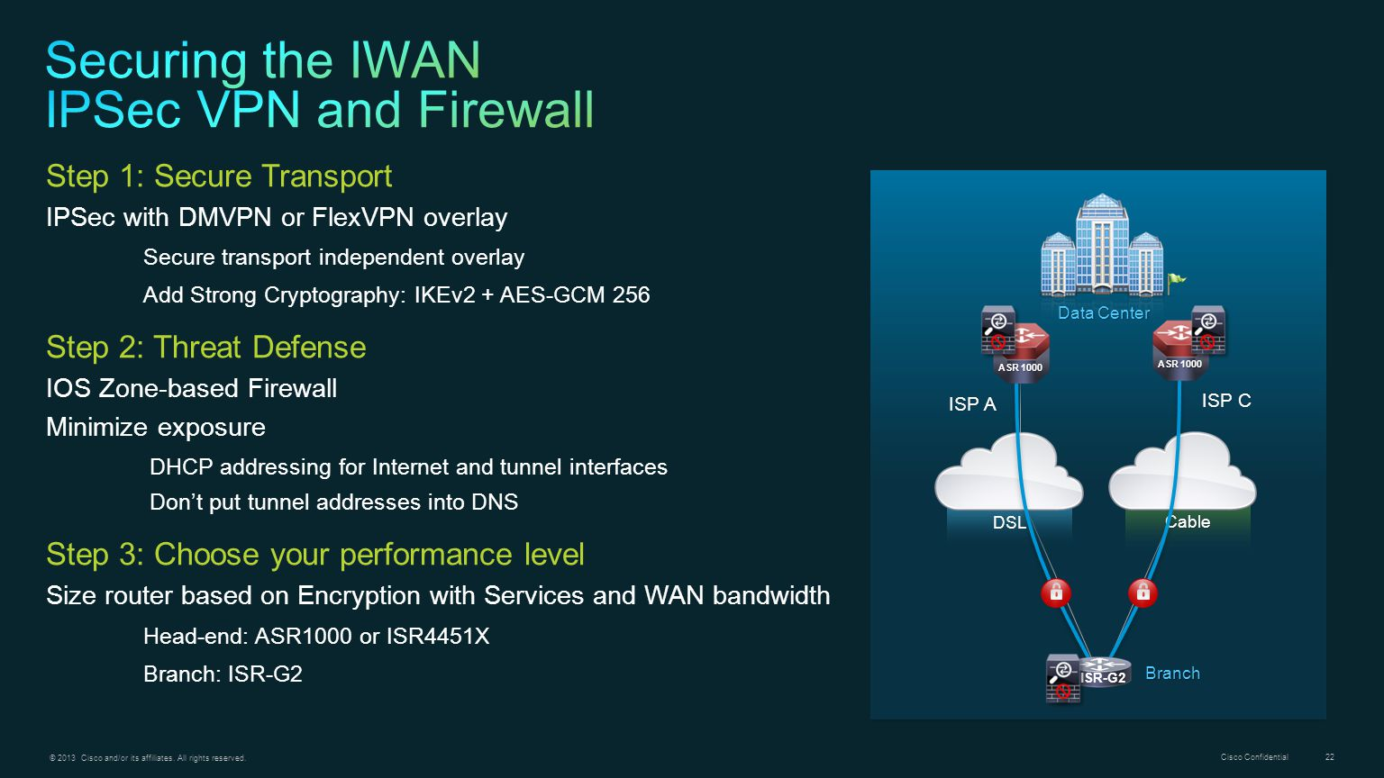Securing the IWAN IPSec VPN and Firewall