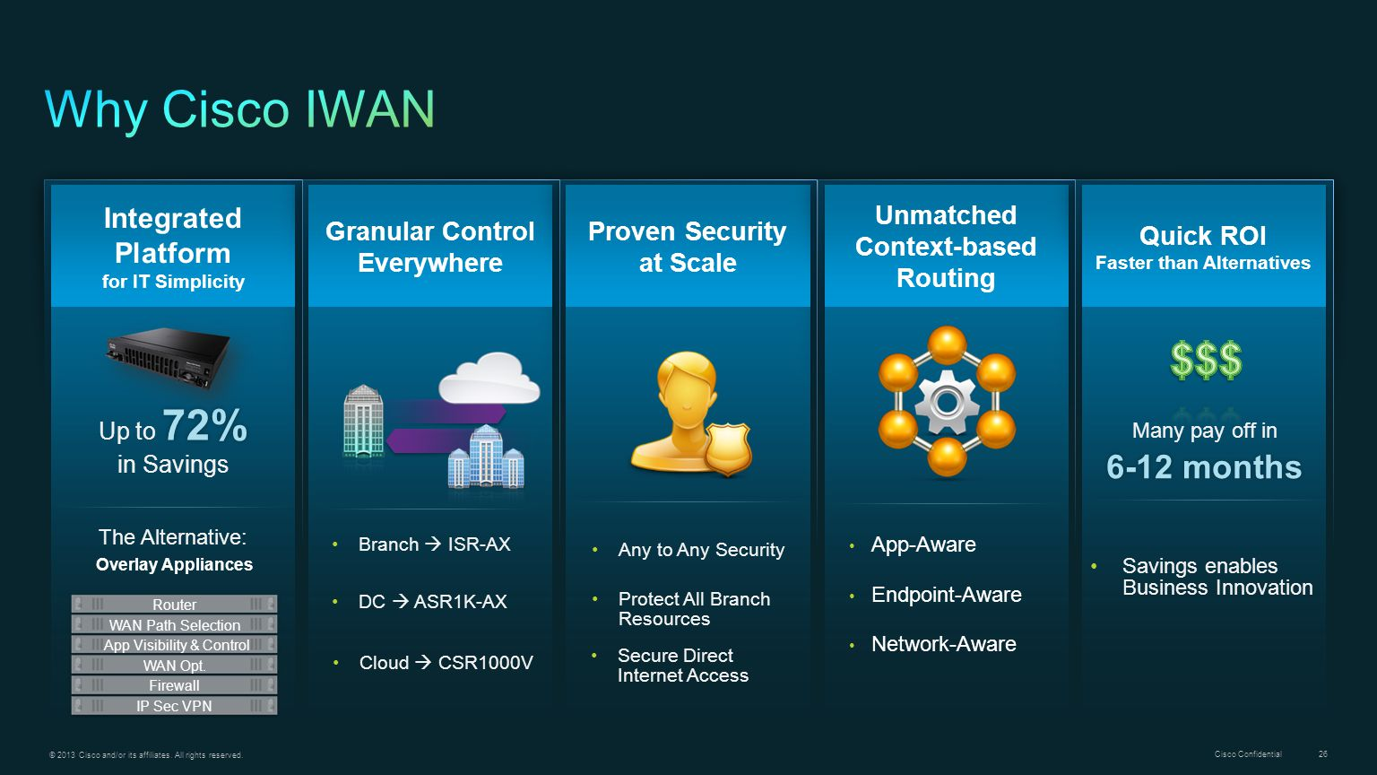 Why Cisco IWAN $$$ 6-12 months Integrated Platform for IT Simplicity