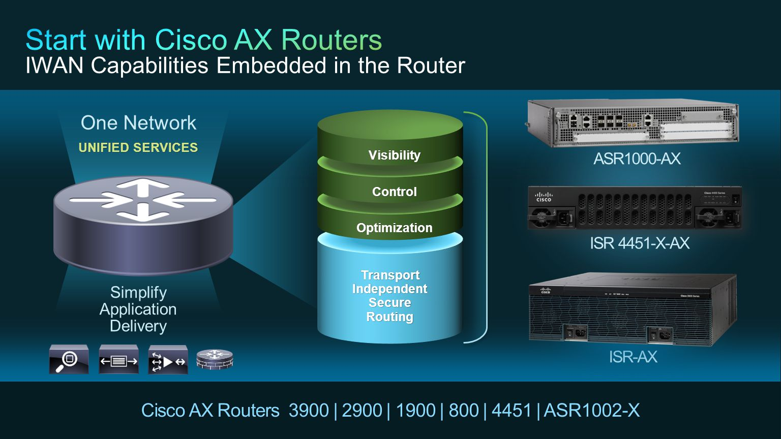 Start with Cisco AX Routers IWAN Capabilities Embedded in the Router