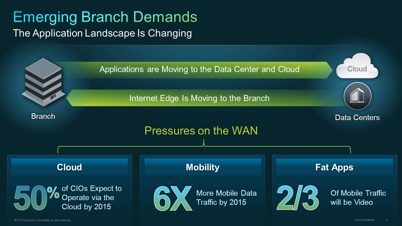 Emerging Branch Demands The Application Landscape Is Changing