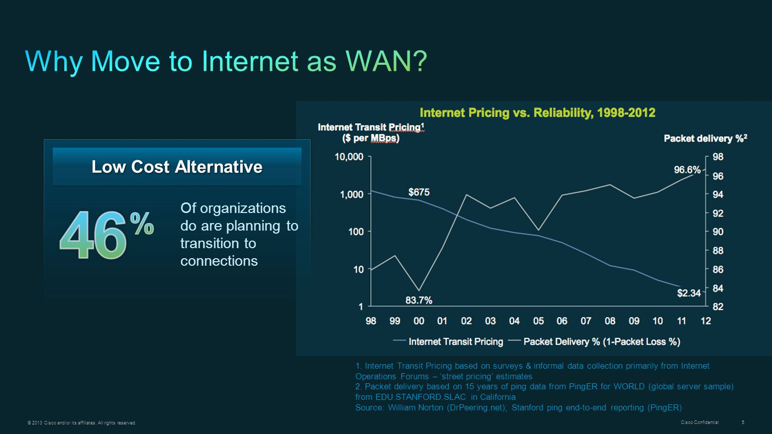 Why Move to Internet as WAN