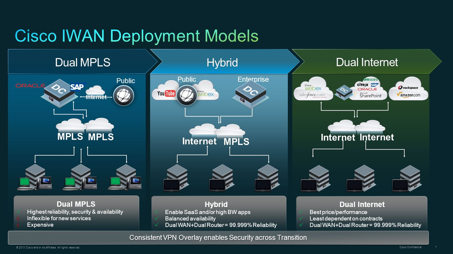 Cisco IWAN Deployment Models