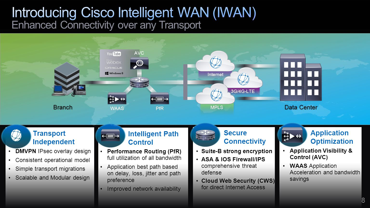 Introducing Cisco Intelligent WAN (IWAN) Enhanced Connectivity over any Transport