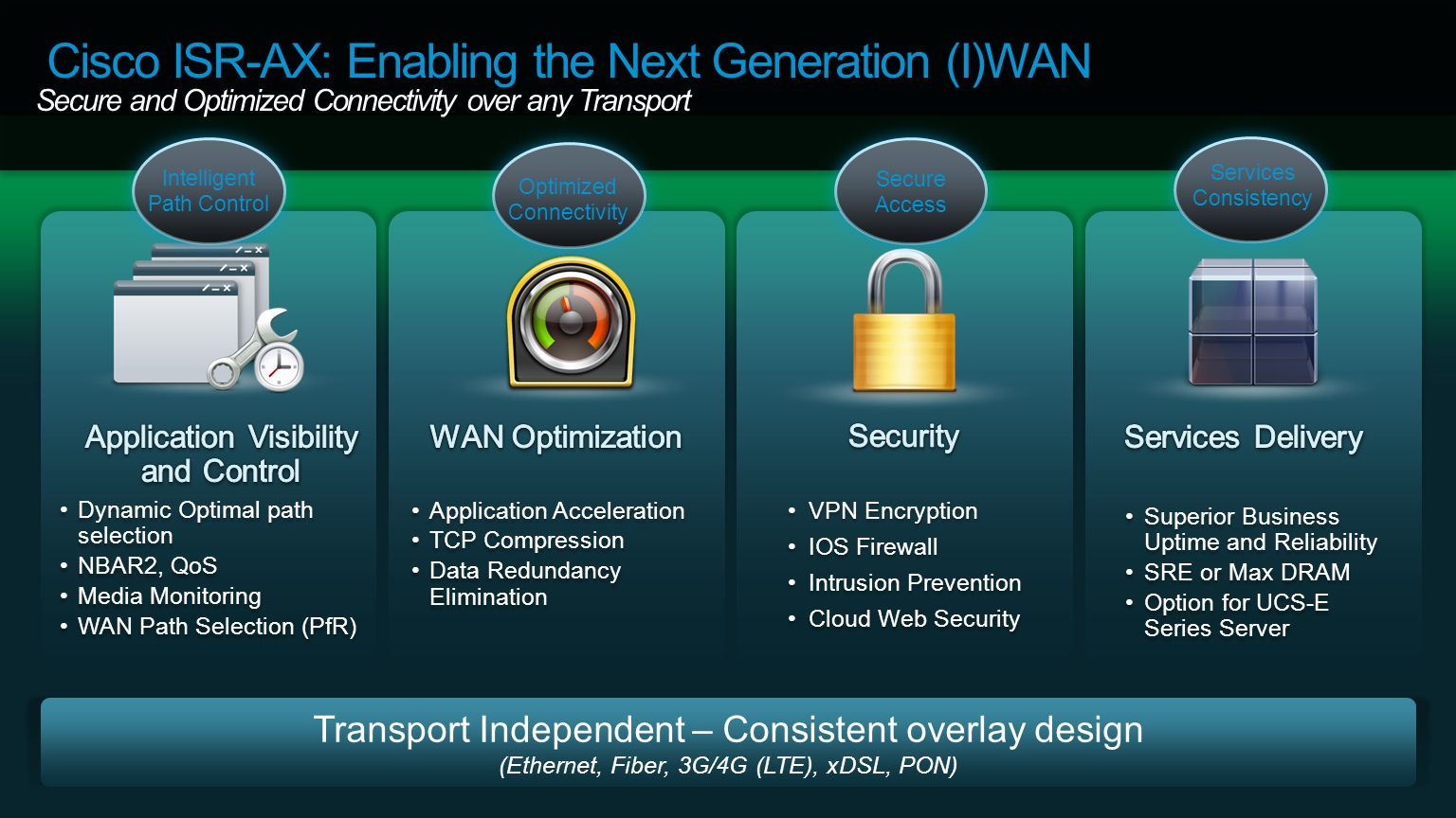 Cisco ISR-AX: Enabling the Next Generation (I)WAN Secure and Optimized Connectivity over any Transport