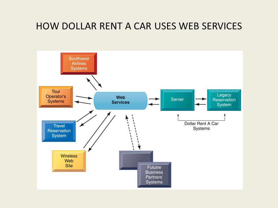 HOW DOLLAR RENT A CAR USES WEB SERVICES